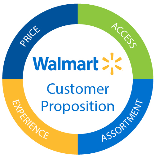 wal mart s market segmentation Buy market segmentation : how to do it, how to profit from it at walmartcom.