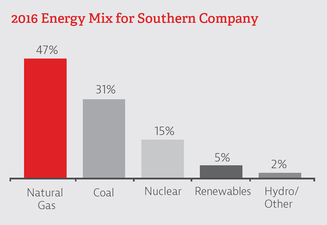 2016 Energy Mix for Southern Company