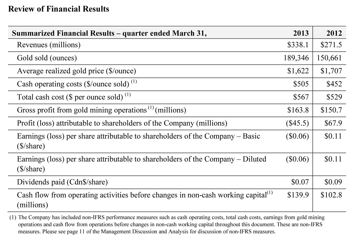 2013 First Quarter Financial and Operating Results | Eldorado Gold ...