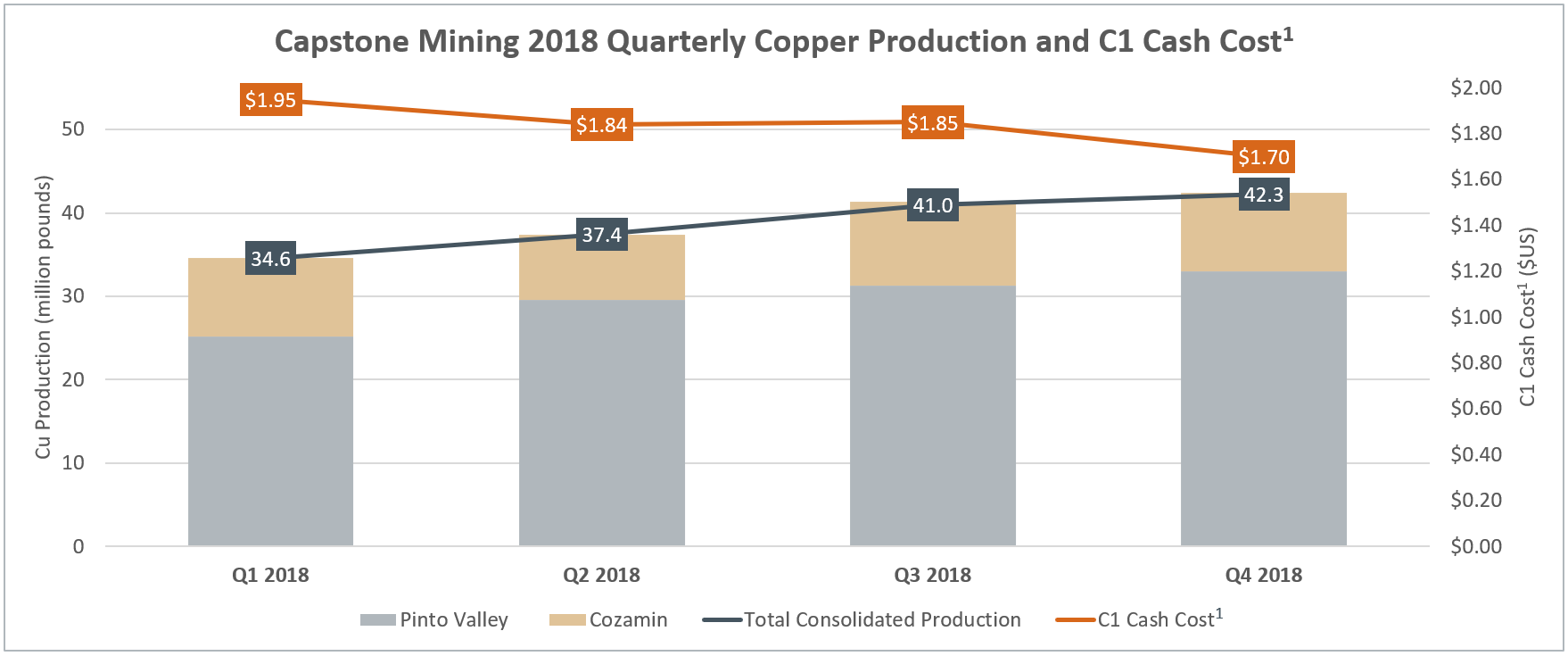 Capstone Mining Corp. 2018 Quarterly Copper Production and C1 Cash Cost(1) (CNW Group/Capstone Mining Corp.)