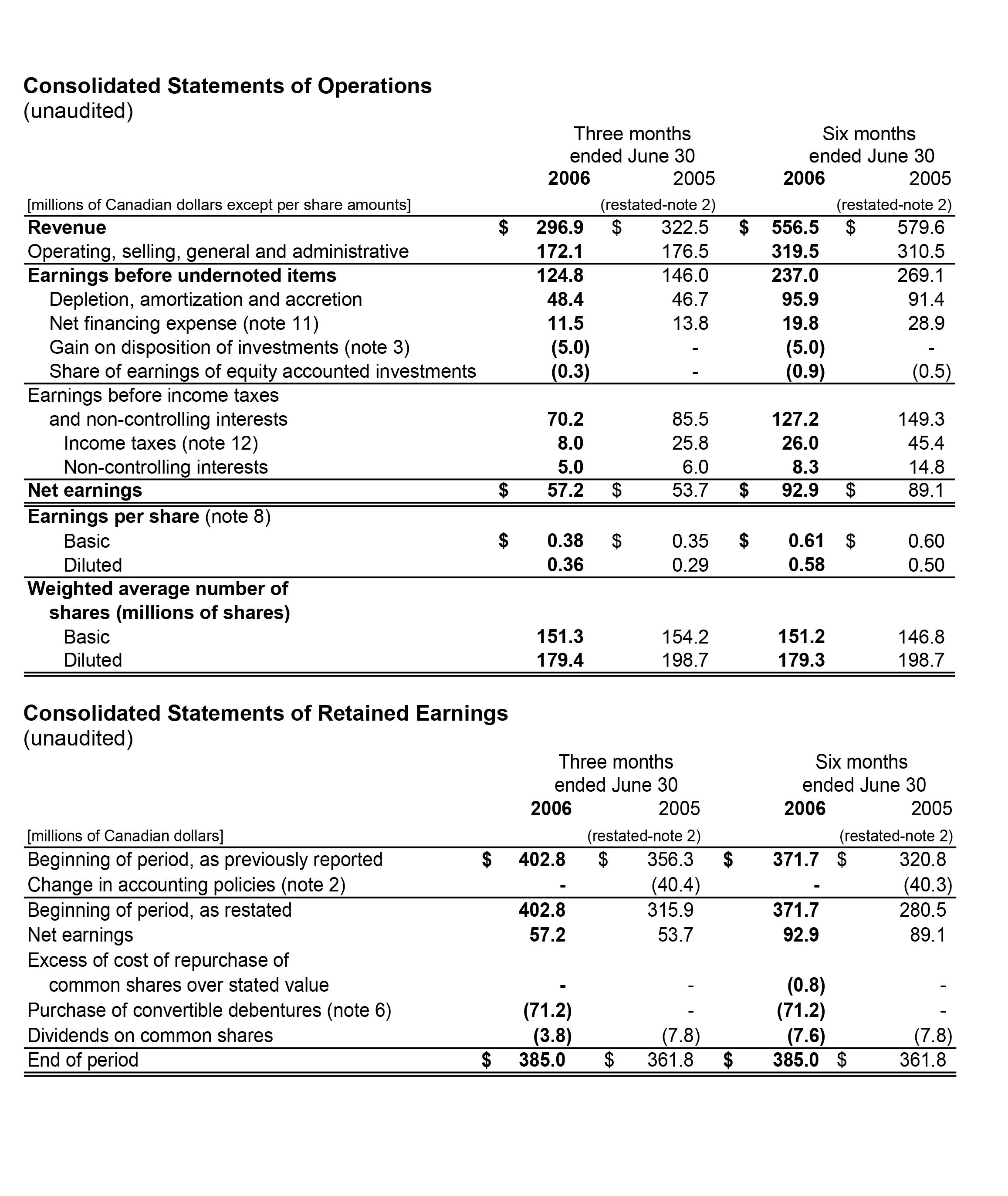 Sherritt International - Second Quarter Consolidated