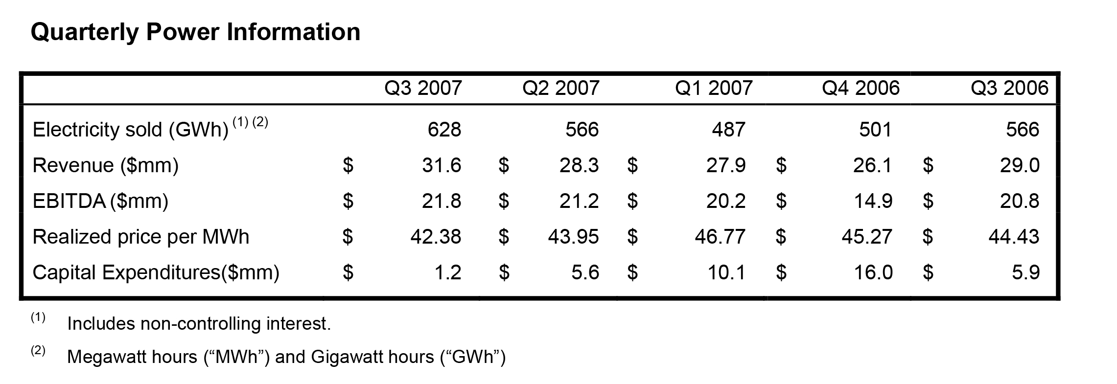 Sherritt International - Sherritt Reports Third-Quarter 2007