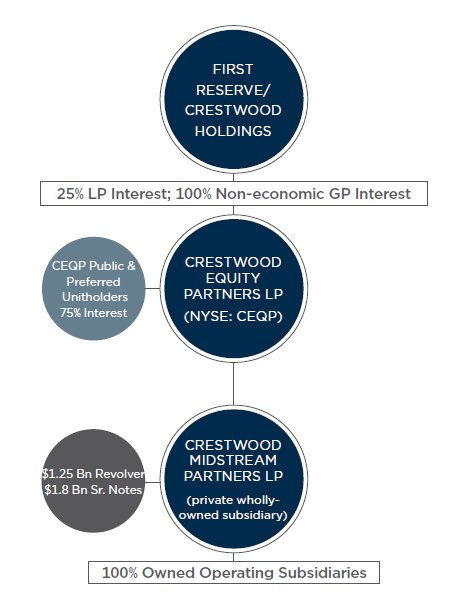 Crestwood Equity Partners - About Us