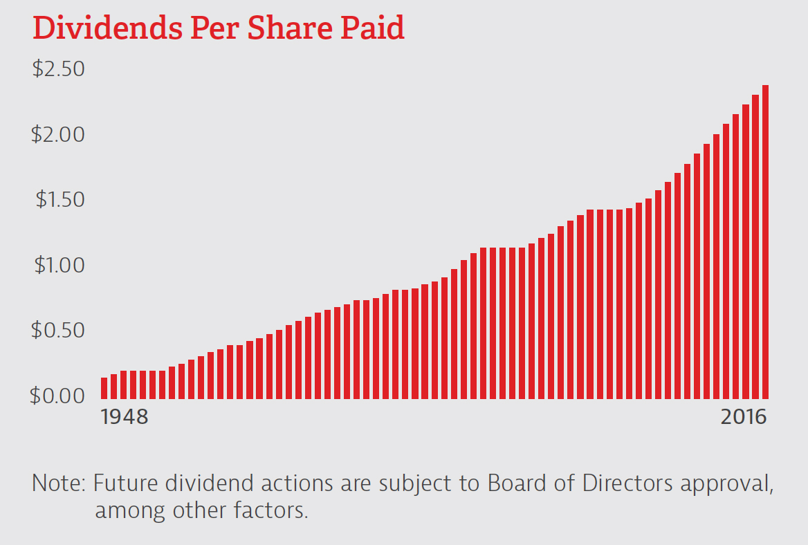 Dividend Per Share Paid