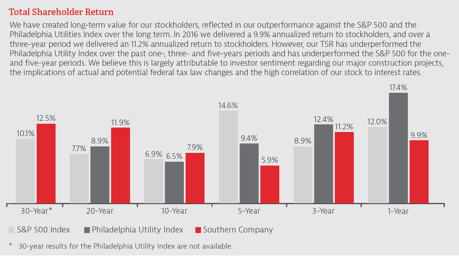 Total Shareholder Return