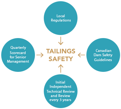 tailings graphic