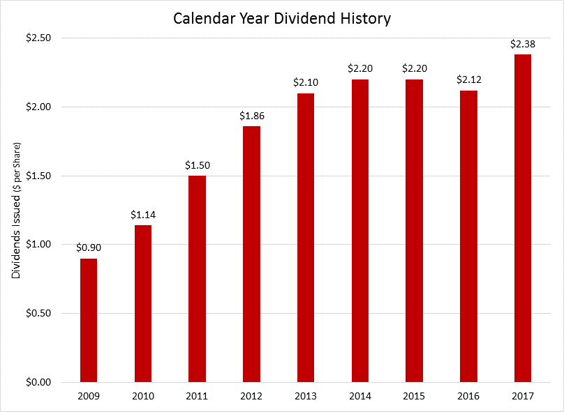 Ex dividend date vs record date in Sydney