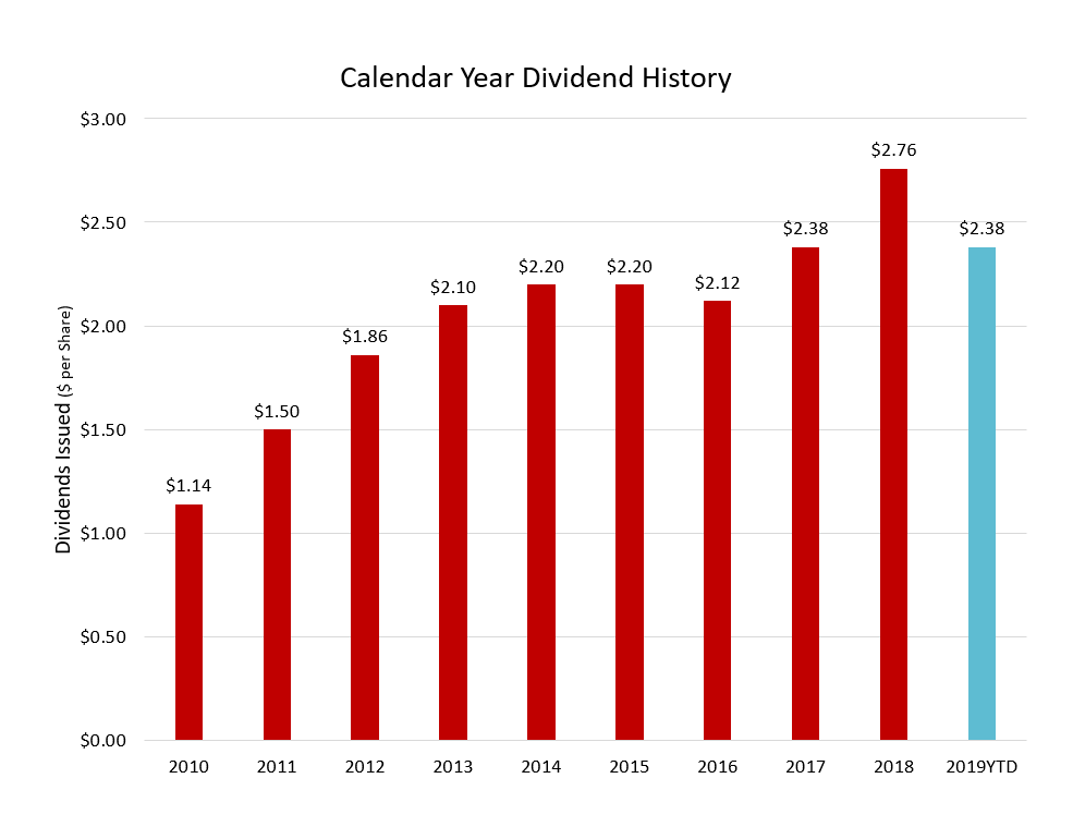 calendar year dividend_history