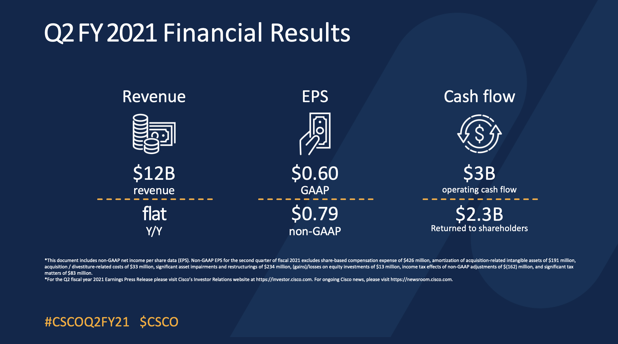 Financial Results 1st Quarter 2021