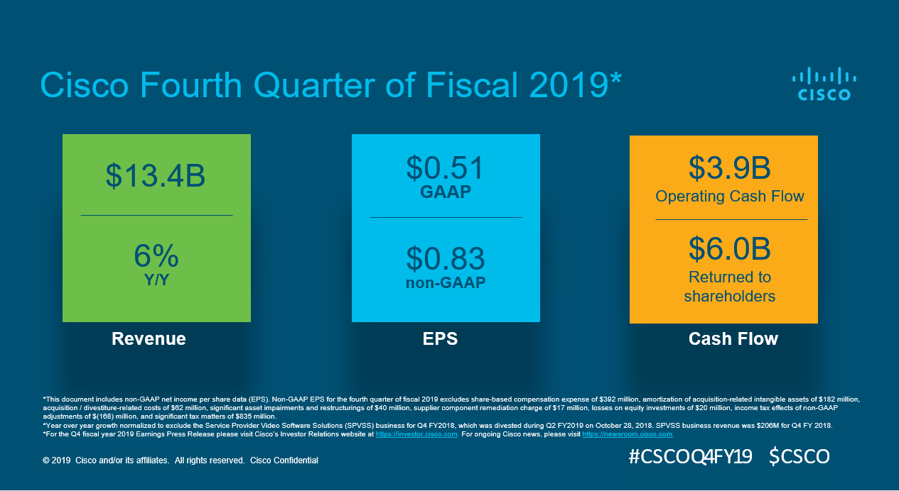 Financial Results 2th Quarter 2019